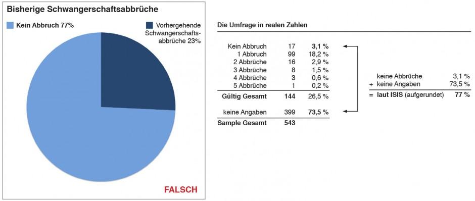 Tabelle-Abbrueche-FALSCH